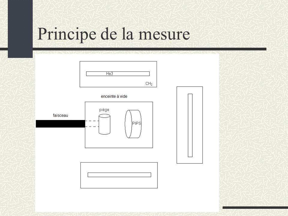 Principe de la mesure He3 CH2 piège PIPS