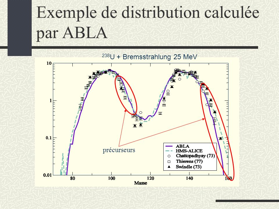Exemple de distribution calculée par ABLA