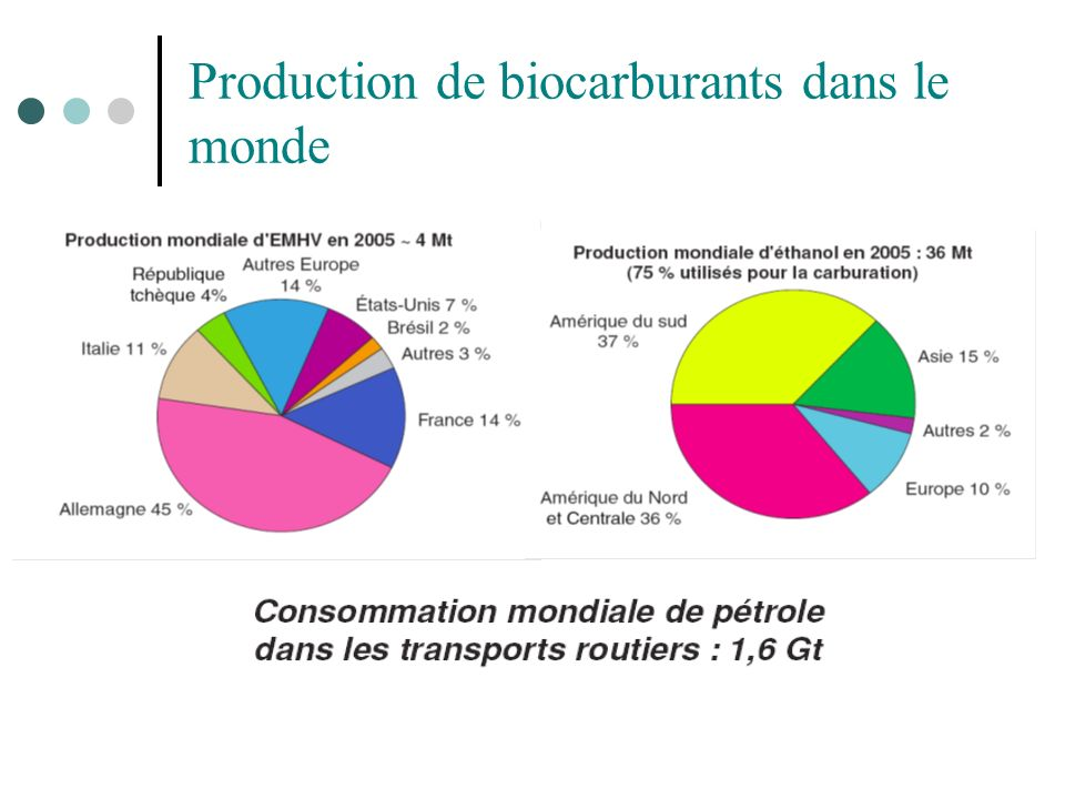 Production de biocarburants dans le monde
