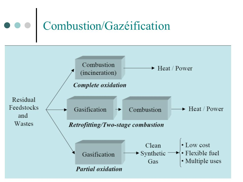 Combustion/Gazéification