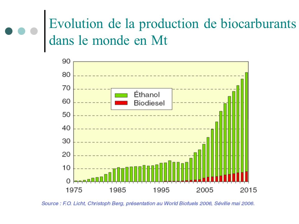 Evolution de la production de biocarburants dans le monde en Mt