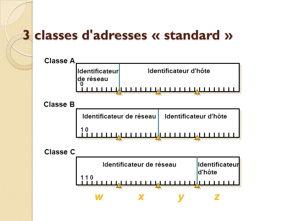 3 classes d adresses « standard »