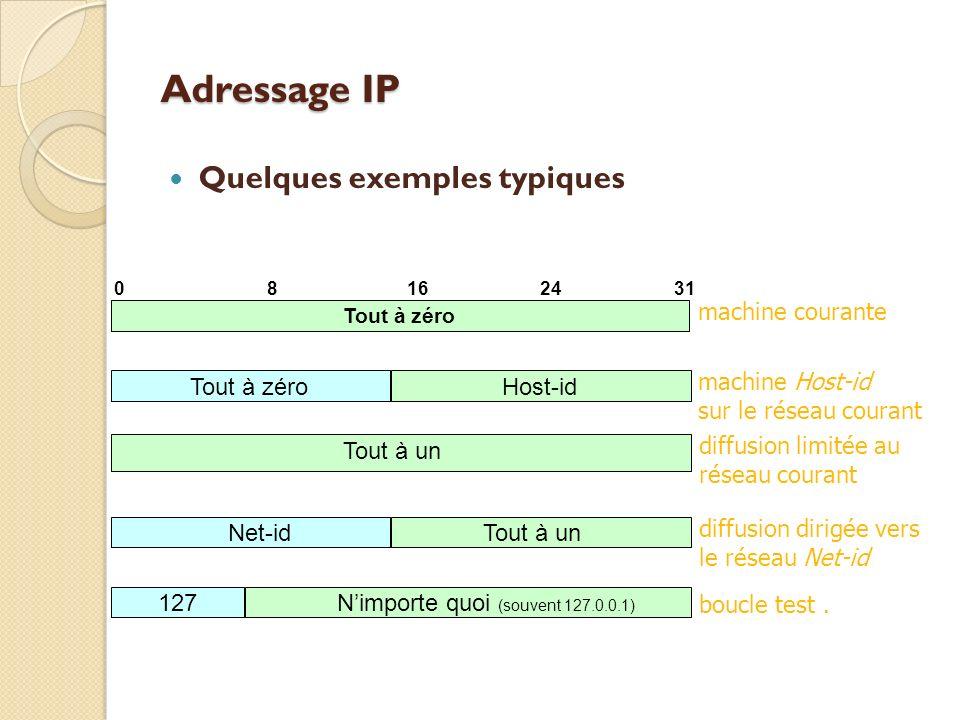 Adressage IP Quelques exemples typiques machine courante Tout à zéro