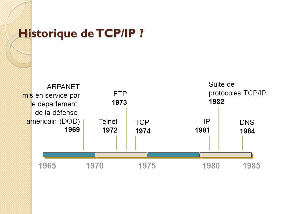 Historique de TCP/IP 1965 1970 1980 1985 1975 ARPANET