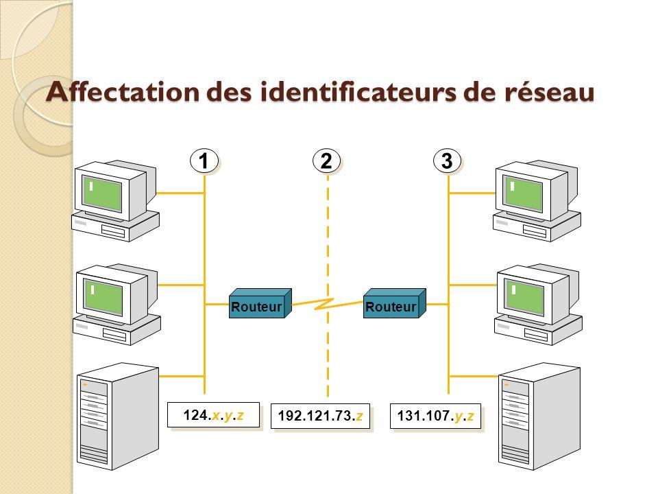 Affectation des identificateurs de réseau