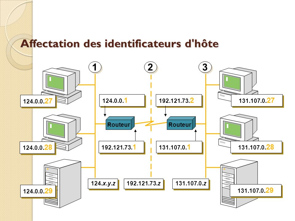 Affectation des identificateurs d hôte