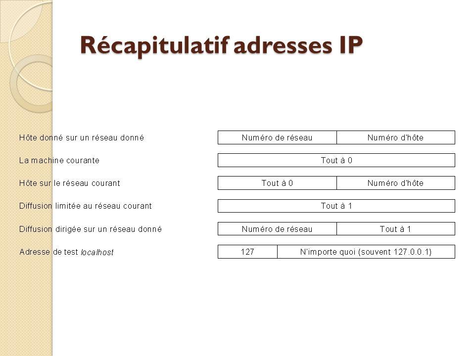 Récapitulatif adresses IP