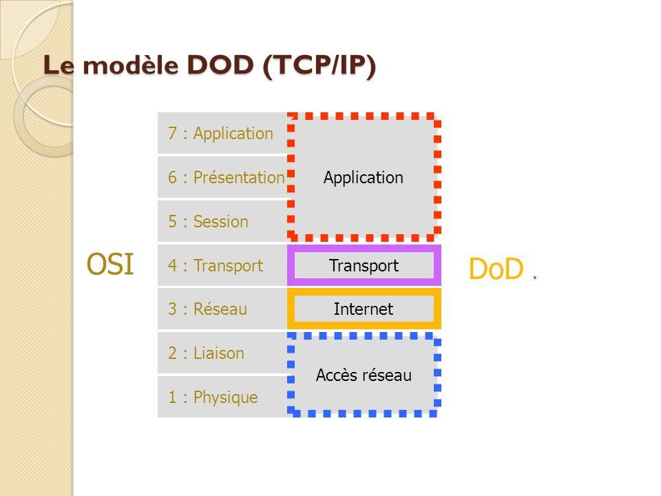 OSI DoD . Le modèle DOD (TCP/IP) 7 : Application 6 : Présentation