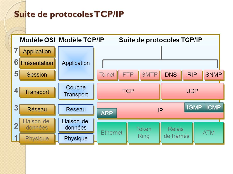 Suite de protocoles TCP/IP