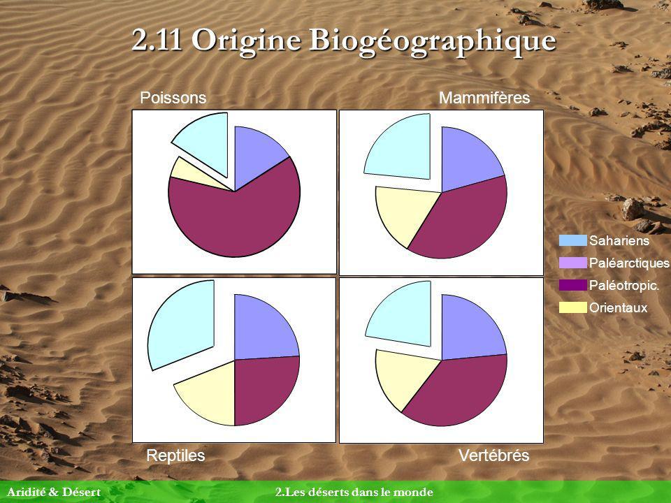 2.11 Origine Biogéographique