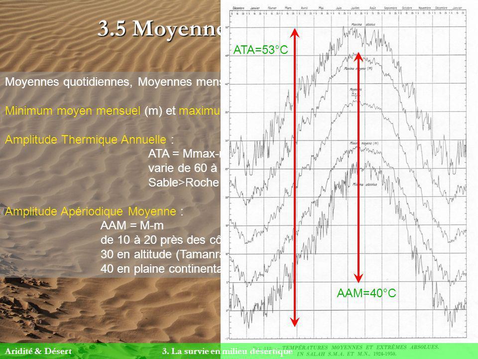 3.5 Moyennes et amplitudes