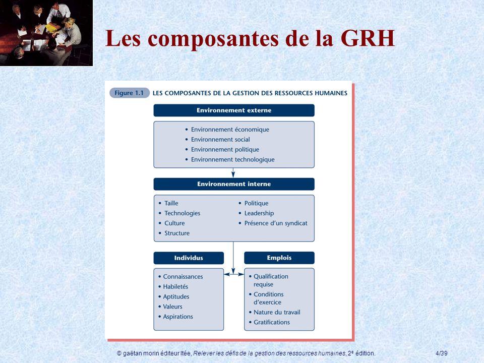 Les composantes de la GRH