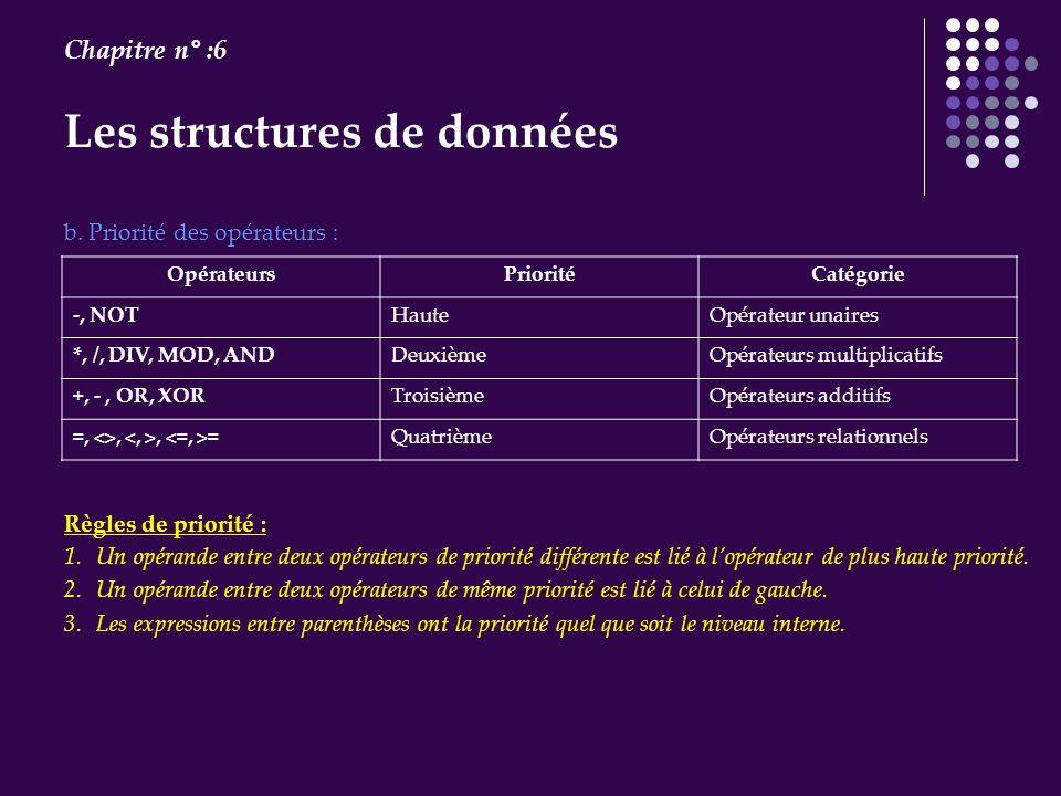Les structures de données