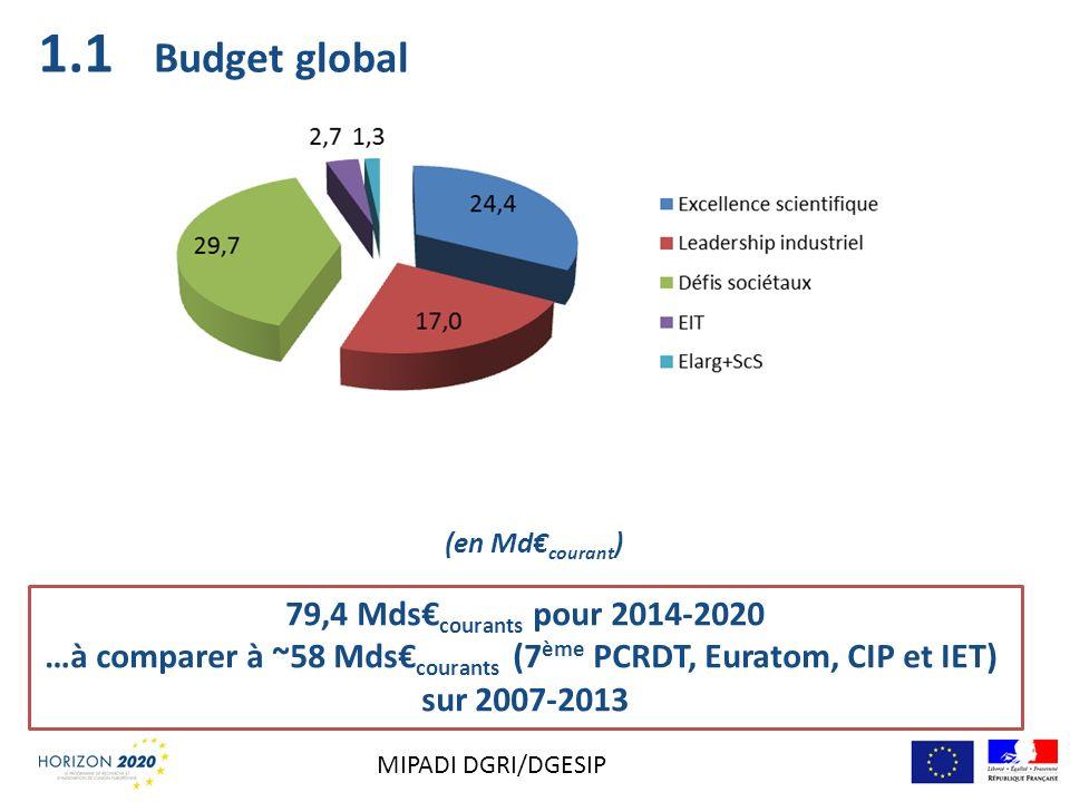 …à comparer à ~58 Mds€courants (7ème PCRDT, Euratom, CIP et IET)