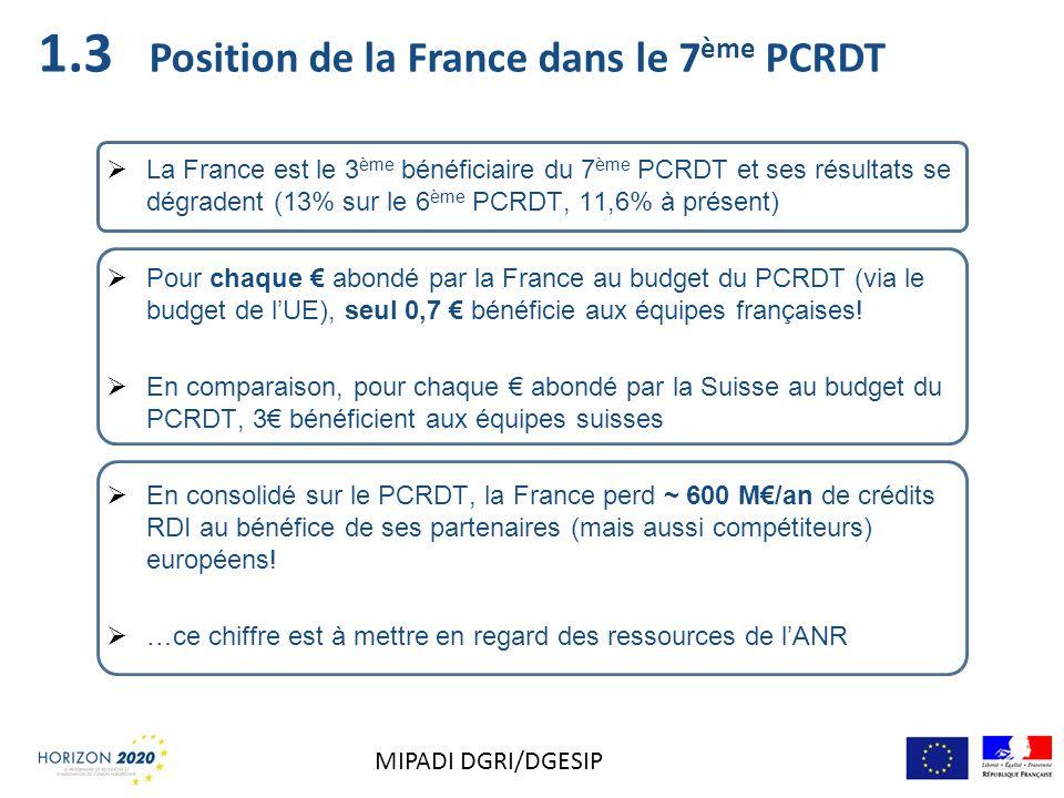 1.3 Position de la France dans le 7ème PCRDT