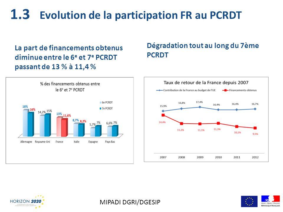 Evolution de la participation FR au PCRDT
