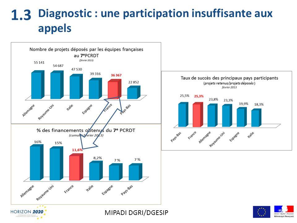 Diagnostic : une participation insuffisante aux appels