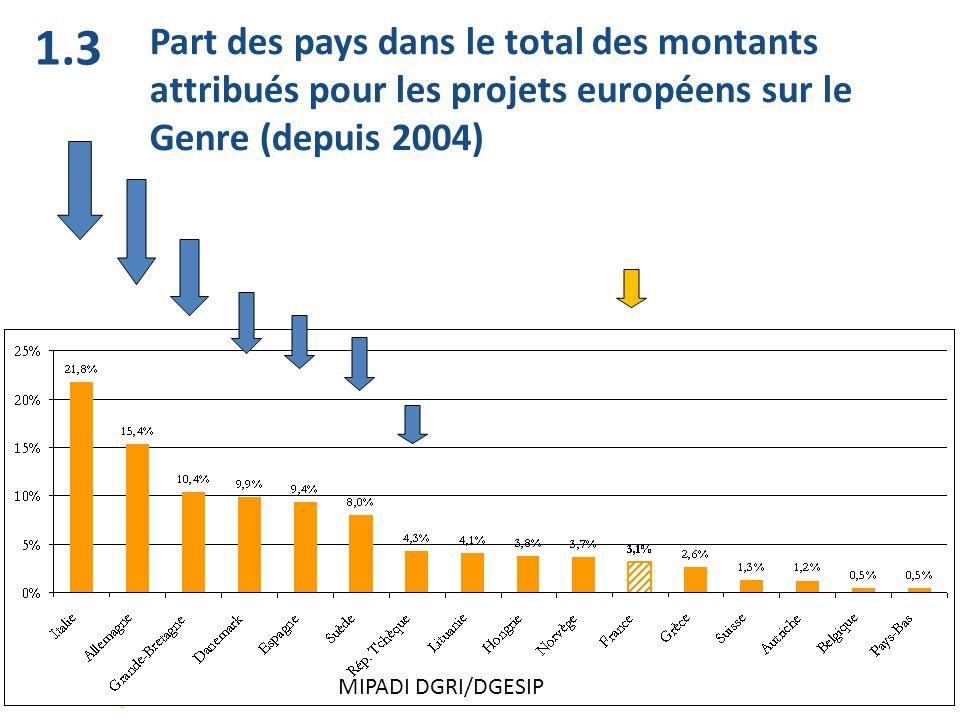 1.3 Part des pays dans le total des montants attribués pour les projets européens sur le Genre (depuis 2004)