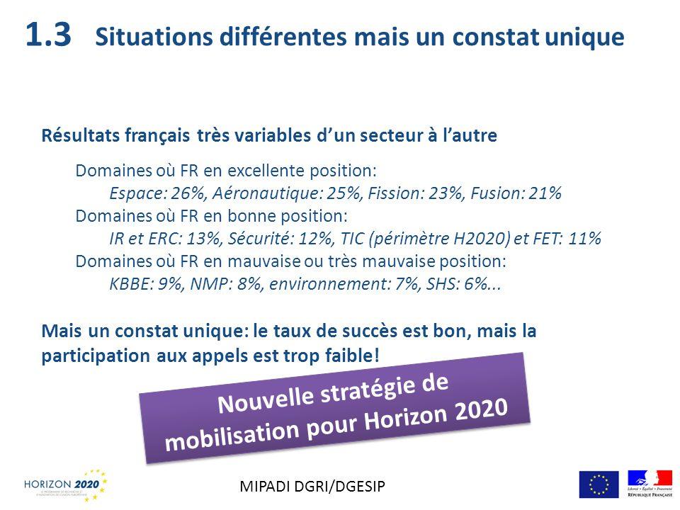 Nouvelle stratégie de mobilisation pour Horizon 2020