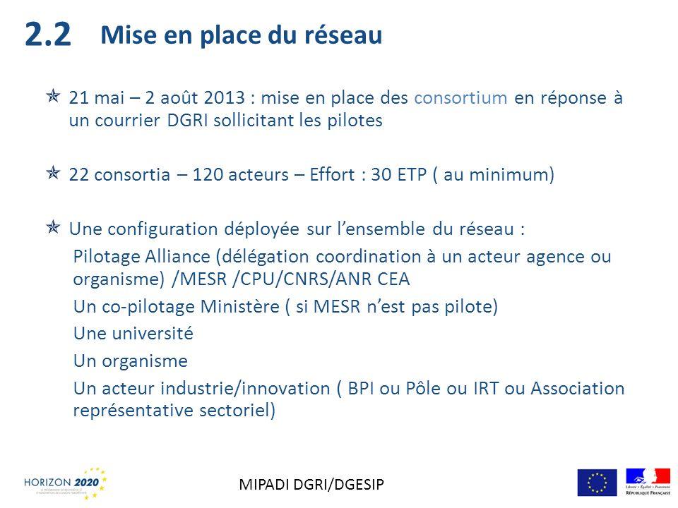 2.2 Mise en place du réseau. 21 mai – 2 août 2013 : mise en place des consortium en réponse à un courrier DGRI sollicitant les pilotes.