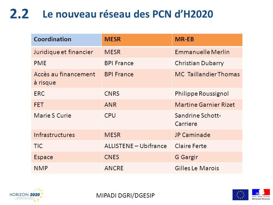 2.2 Le nouveau réseau des PCN d'H2020 Coordination MESR MR-EB