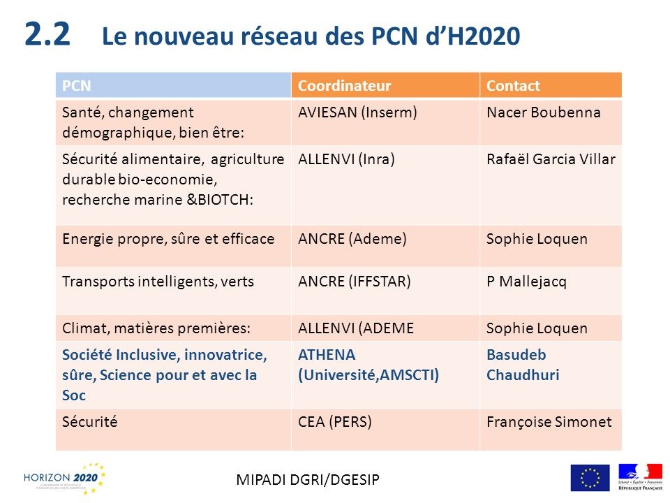 2.2 Le nouveau réseau des PCN d'H2020 PCN Coordinateur Contact