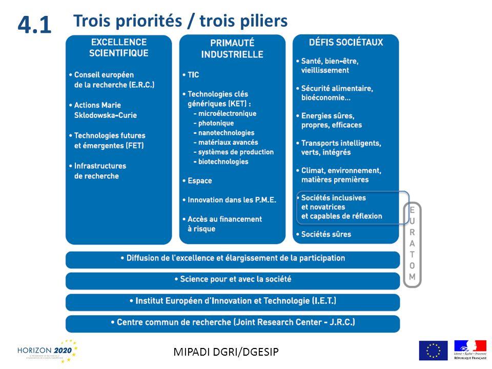4.1 Trois priorités / trois piliers MIPADI DGRI/DGESIP