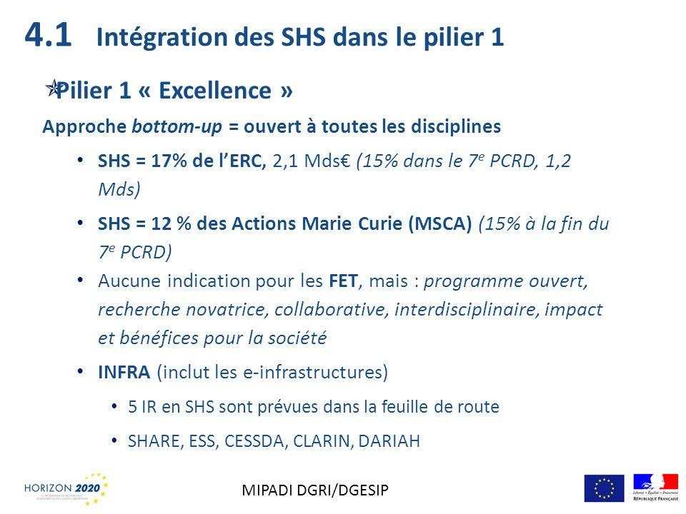 4.1 Intégration des SHS dans le pilier 1 Pilier 1 « Excellence »