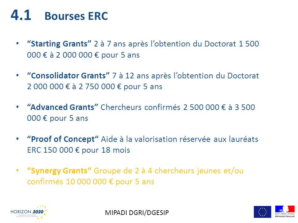 4.1 Bourses ERC. Starting Grants 2 à 7 ans après l'obtention du Doctorat 1 500 000 € à 2 000 000 € pour 5 ans.