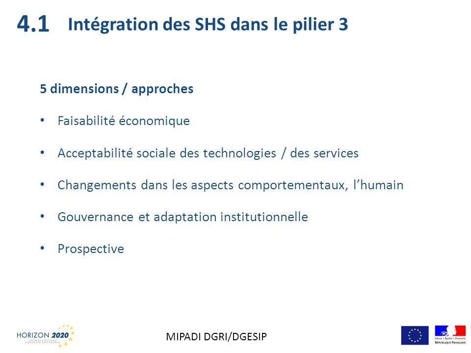 4.1 Intégration des SHS dans le pilier 3 5 dimensions / approches