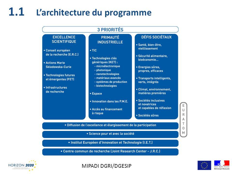 1.1 L'architecture du programme MIPADI DGRI/DGESIP