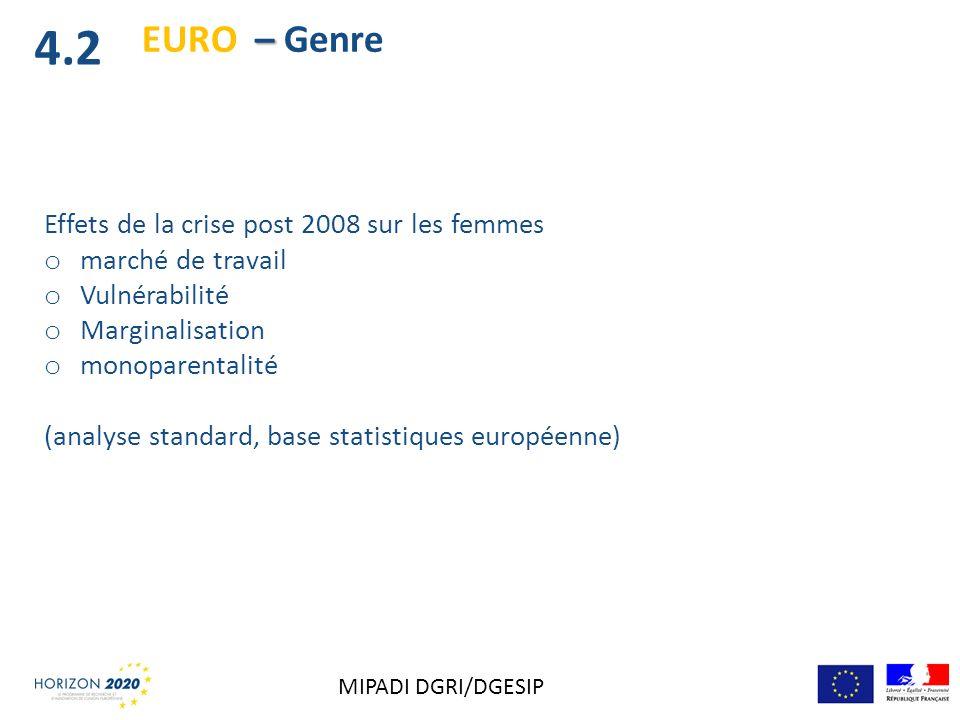 4.2 EURO – Genre Effets de la crise post 2008 sur les femmes