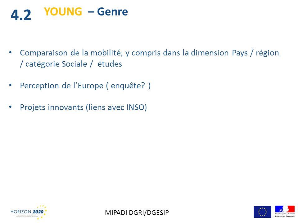 4.2 YOUNG – Genre. Comparaison de la mobilité, y compris dans la dimension Pays / région / catégorie Sociale / études.