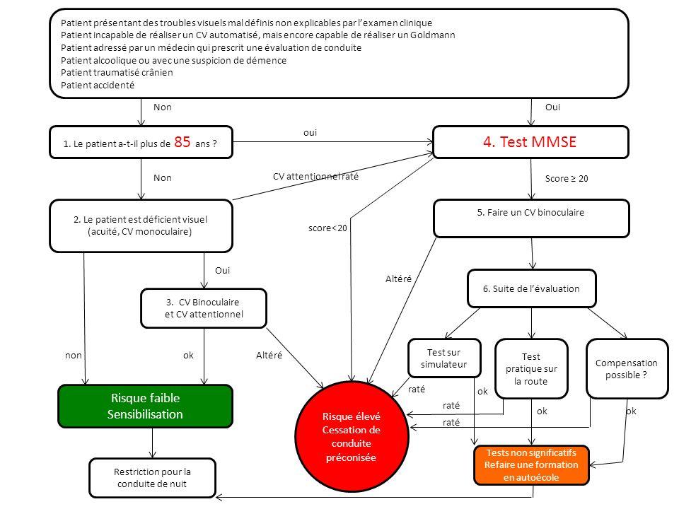 4. Test MMSE Risque faible Sensibilisation Risque élevé