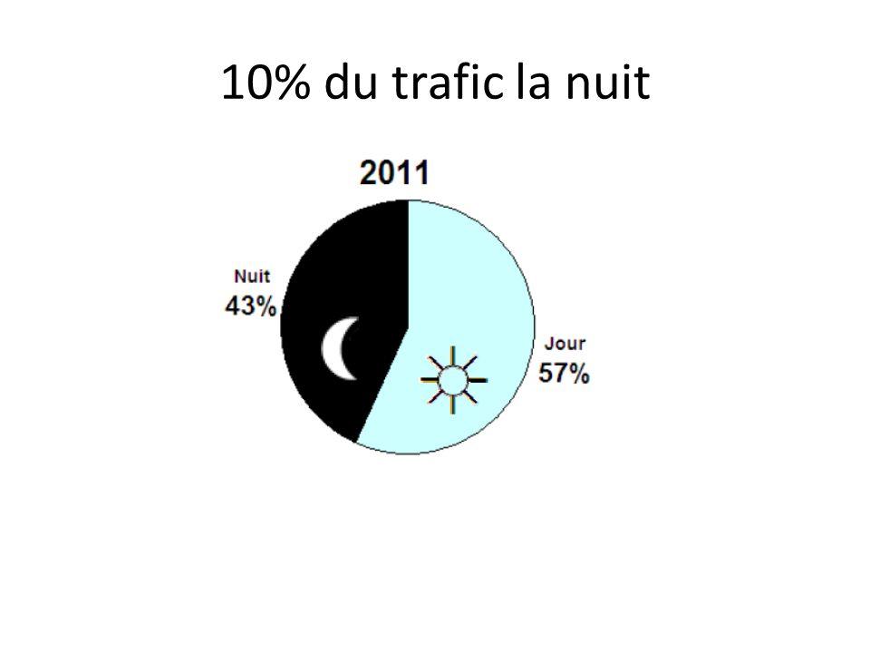 10% du trafic la nuit