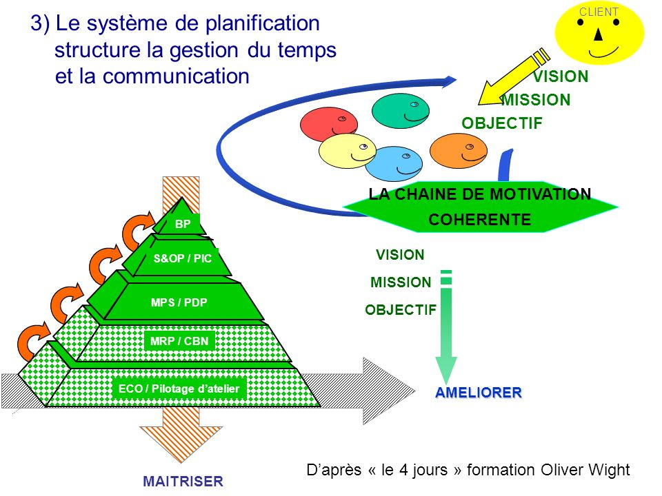 LA CHAINE DE MOTIVATION ECO / Pilotage d'atelier