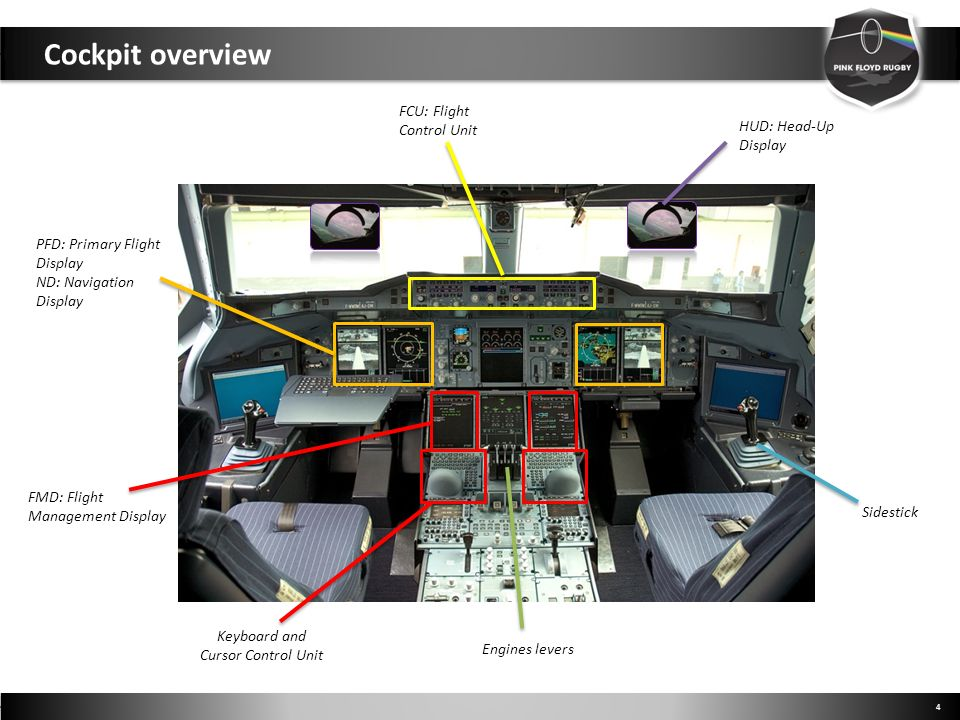 Cockpit overview FCU: Flight Control Unit HUD: Head-Up Display
