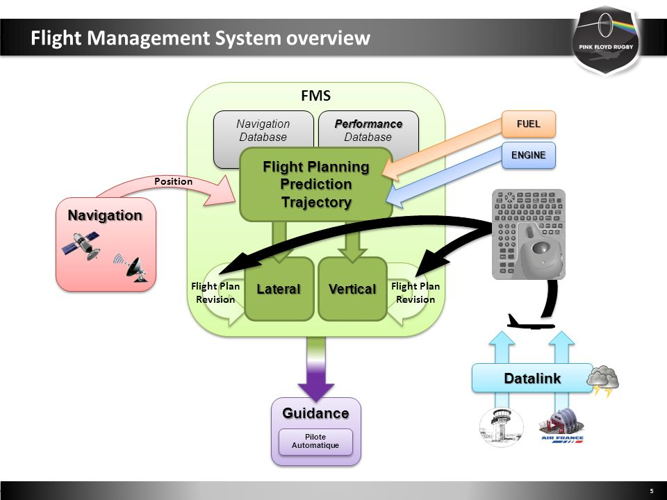 Flight Management System overview