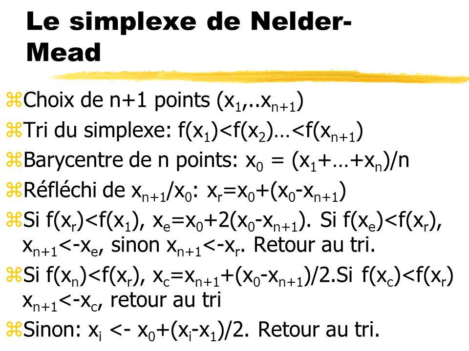 Le simplexe de Nelder-Mead