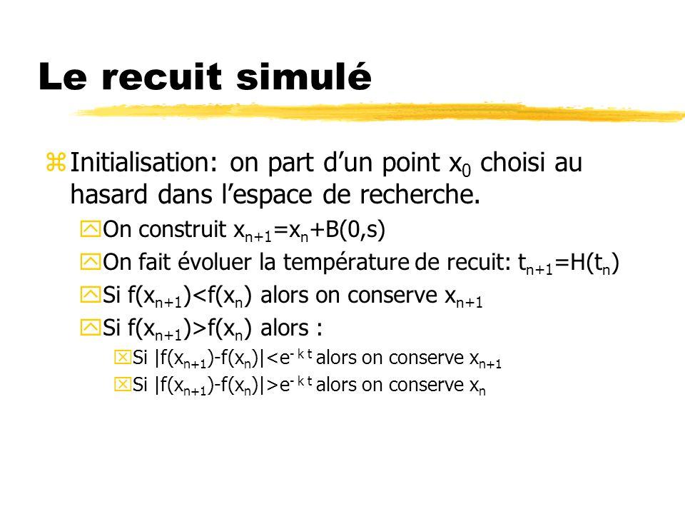 Le recuit simulé Initialisation: on part d'un point x0 choisi au hasard dans l'espace de recherche.