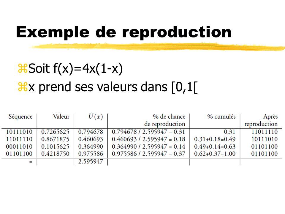 Exemple de reproduction