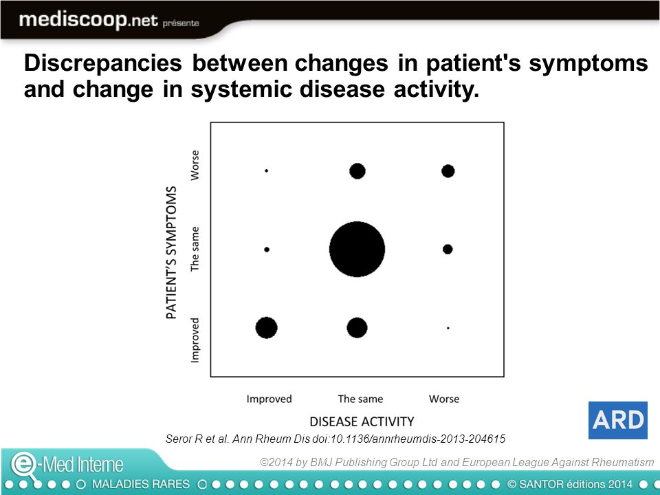 Discrepancies between changes in patient s symptoms and change in systemic disease activity.