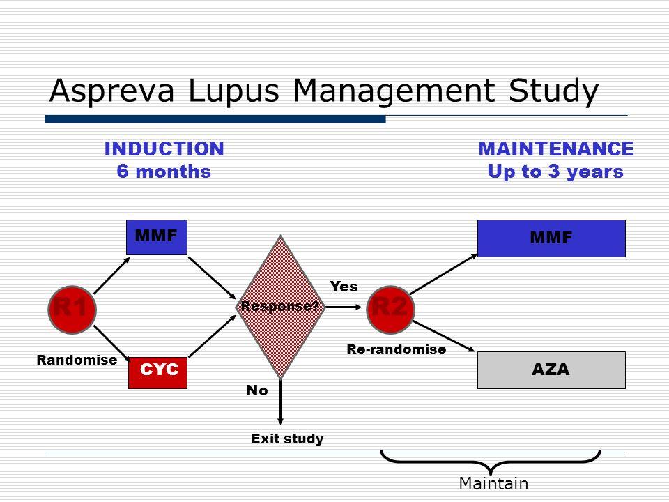 Aspreva Lupus Management Study
