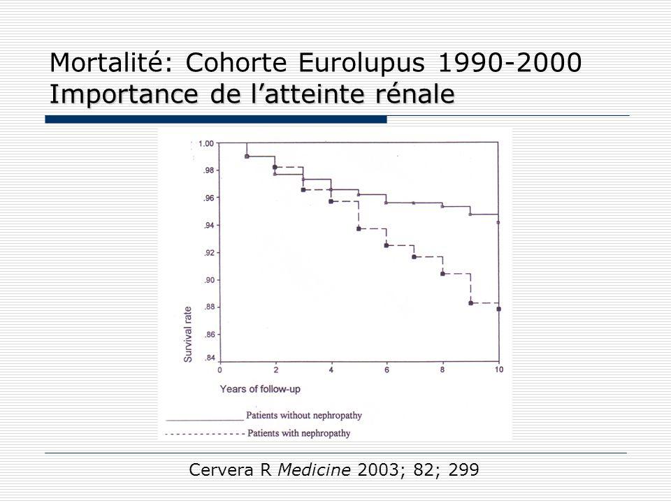 Mortalité: Cohorte Eurolupus 1990-2000 Importance de l'atteinte rénale