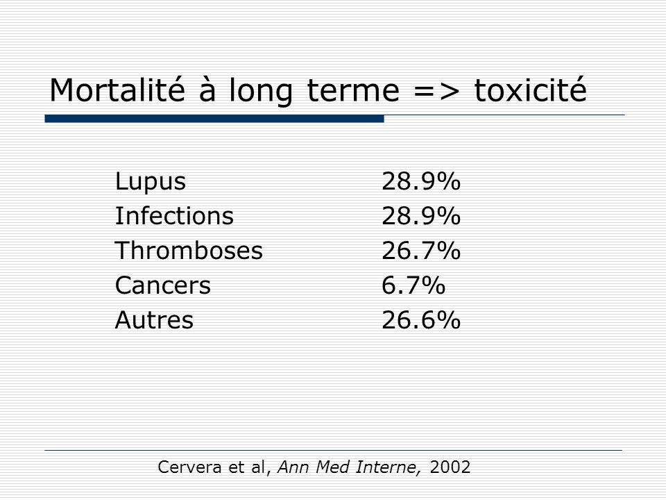 Mortalité à long terme => toxicité