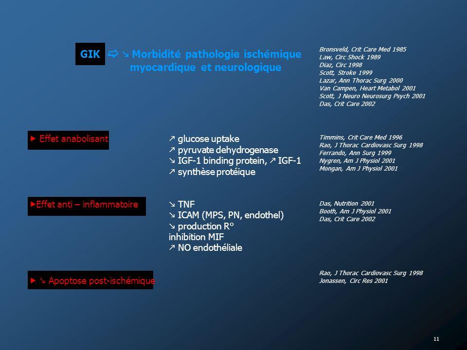 GIK   Morbidité pathologie ischémique myocardique et neurologique