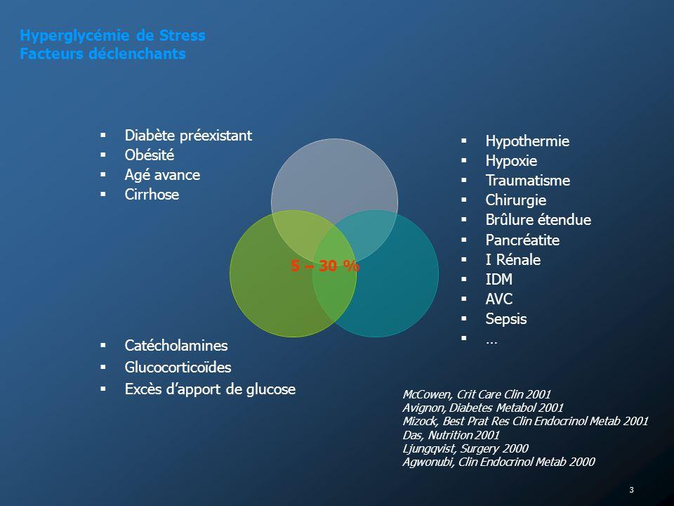 Hyperglycémie de Stress Facteurs déclenchants