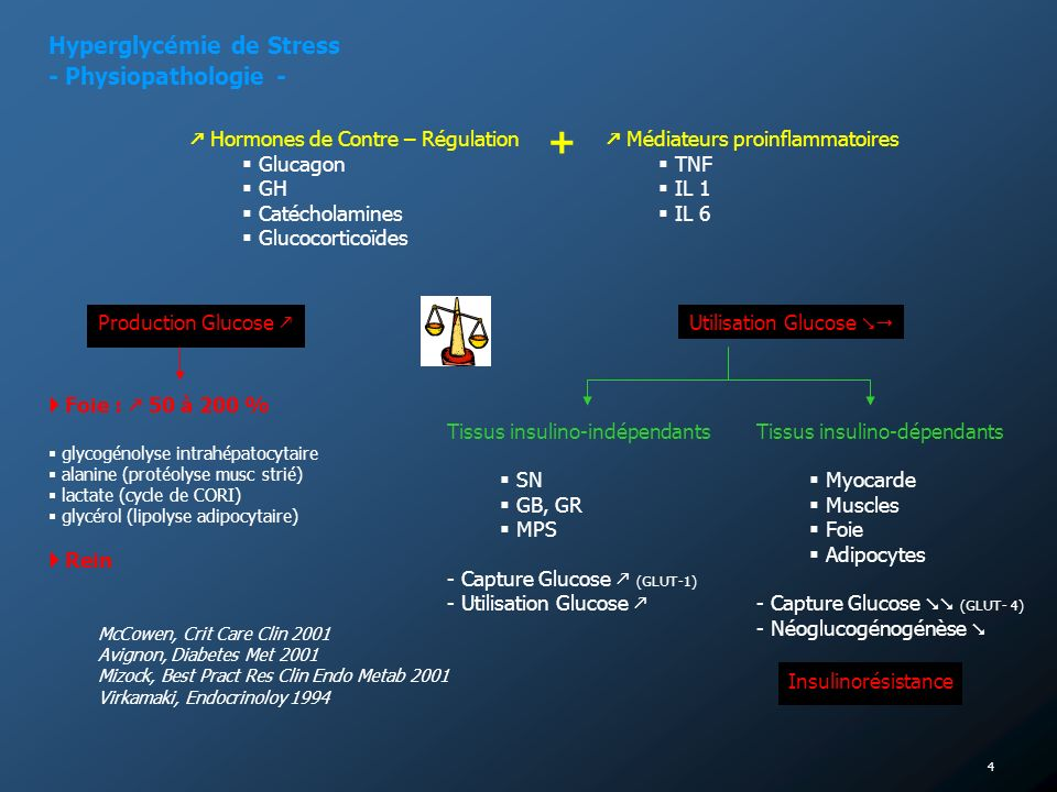 + Hyperglycémie de Stress - Physiopathologie -