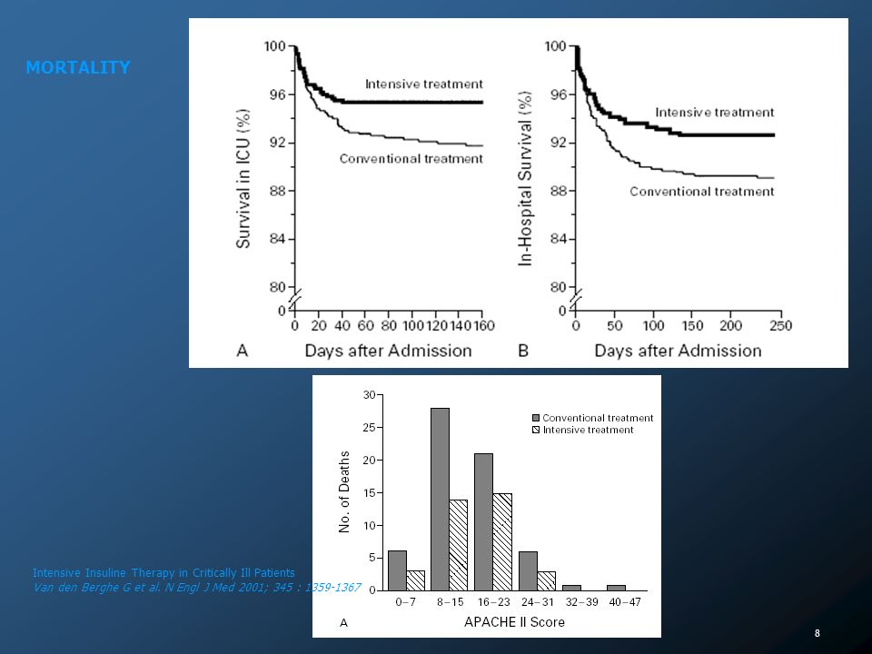 MORTALITY Intensive Insuline Therapy in Critically Ill Patients Van den Berghe G et al.