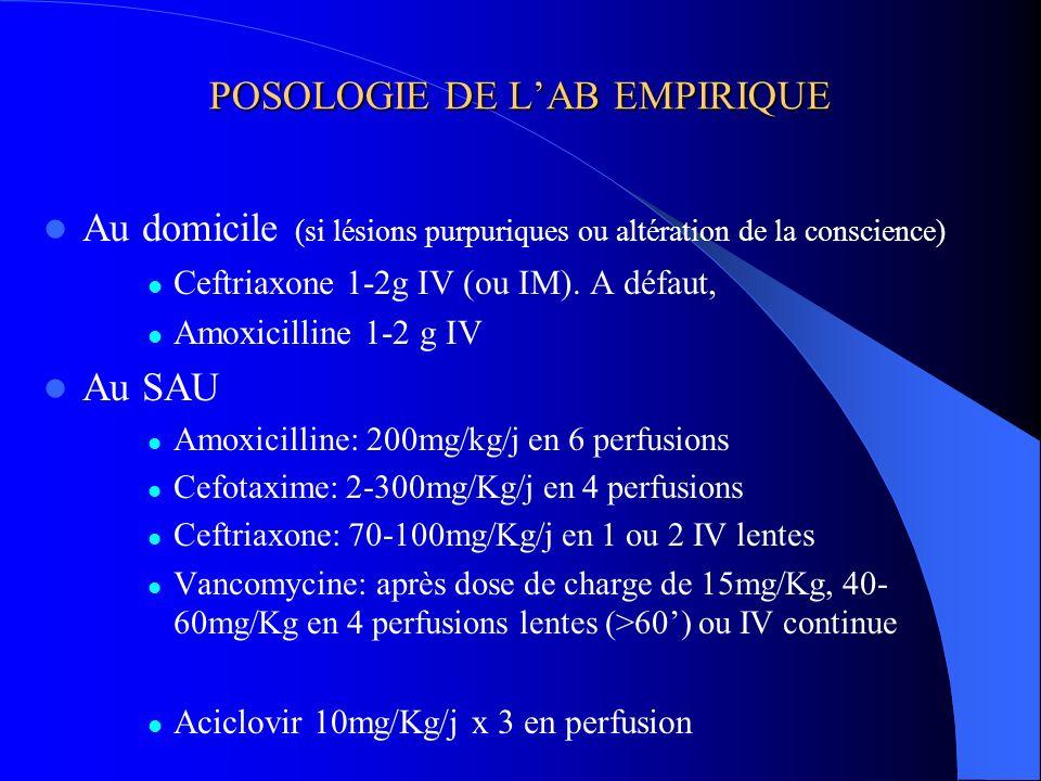 POSOLOGIE DE L'AB EMPIRIQUE
